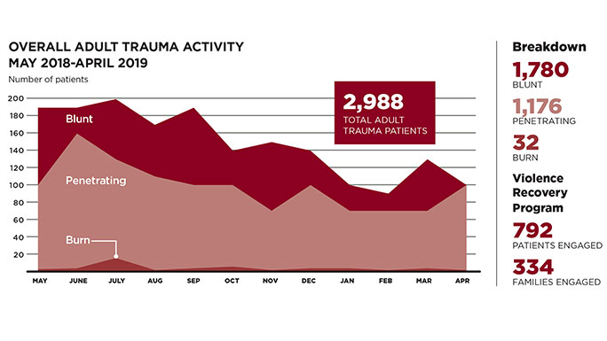 Infographic of overall trauma activity from May 2018-April 2019